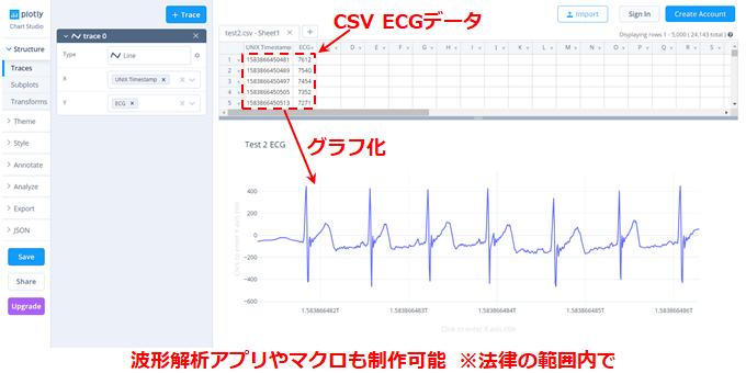 ECGLoggerで共有されたCSV計測データをフリーツールでグラフ化