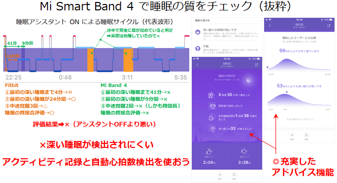 Xiaomi Smart Band 4の睡眠管理機能レビュー概要