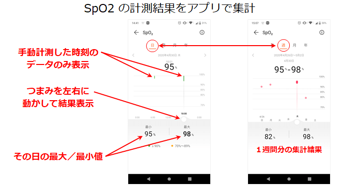 Huawei HealthアプリでSpO2の計測結果を確認
