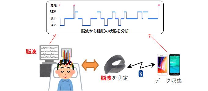 ヘッドバンド型の睡眠計測方法