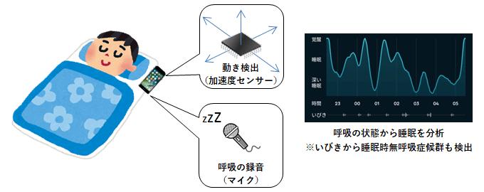 スマートフォンの睡眠計測方法