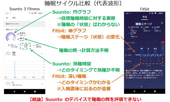 Suunto 3 Fitness と Fitbit の睡眠波形の比較結果