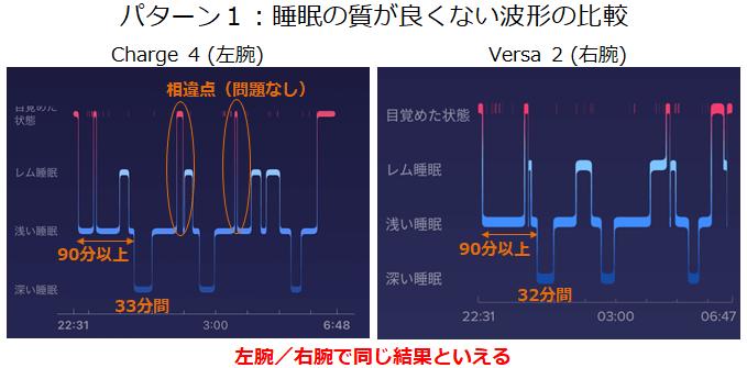 実験パターン1質が悪い睡眠の波形