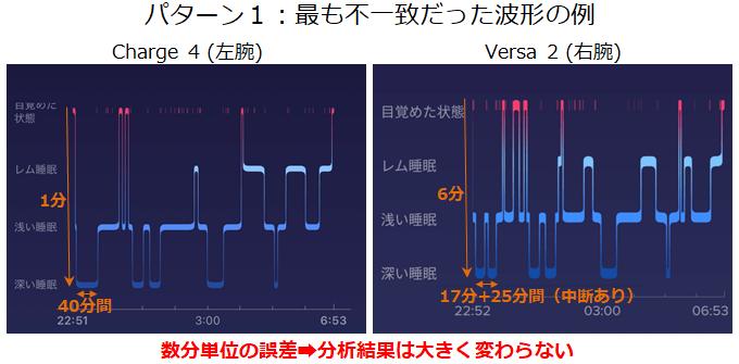 実験パターンパターン1で最も不一致だった睡眠波形