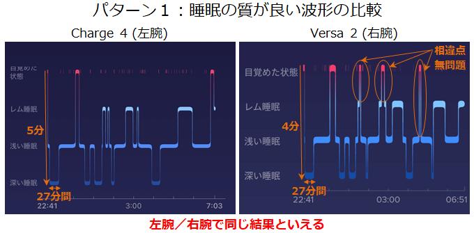 実験パターン1質が良い睡眠の波形