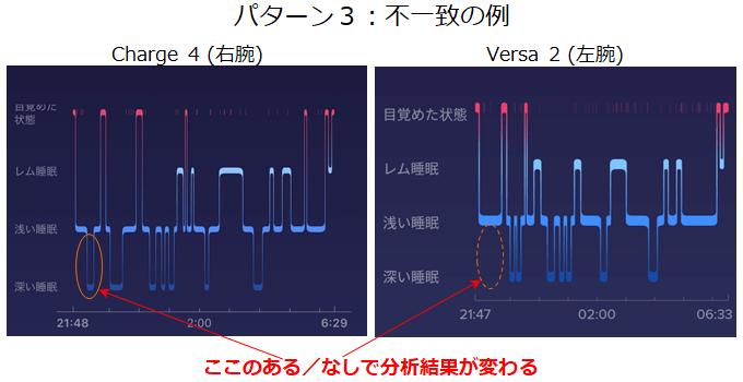 実験パターン3で不一致だった睡眠波形の例