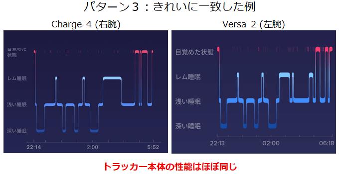 実験パターン3できれいに波形が一致した例