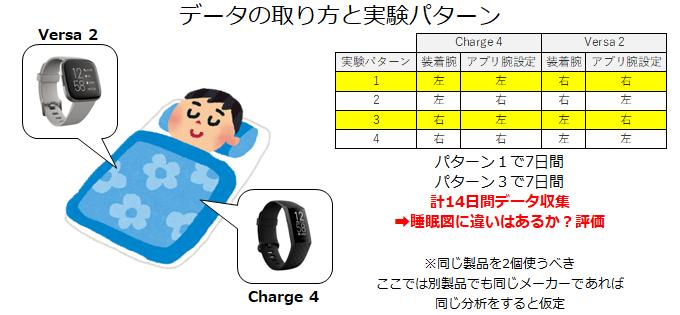 睡眠データの取り方