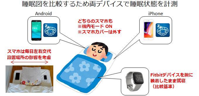 睡眠データのとり方イメージ