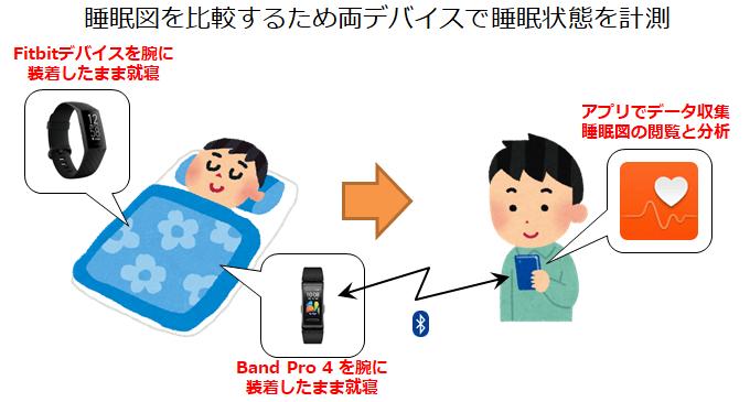 睡眠データの取得方法