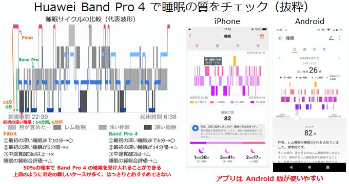 Huawei Band Pro 4の睡眠管理機能レビュー概要