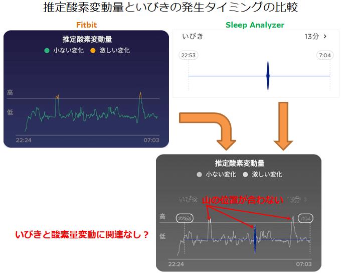 いびき発生タイミングと推定酸素変動量の比較結果