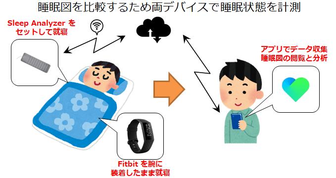 睡眠データの計測と収集方法