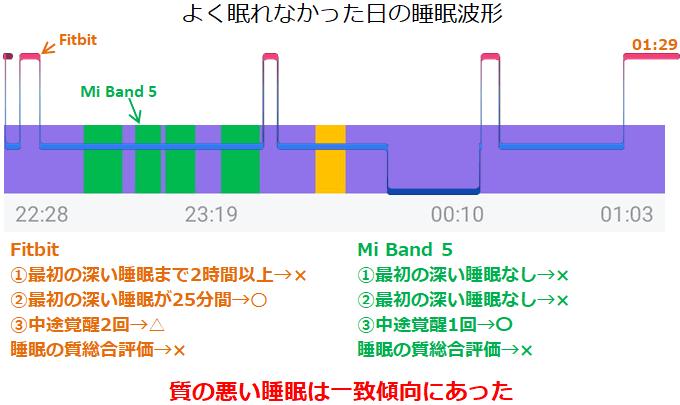 Mi Band 5一致した悪い睡眠サイクル例