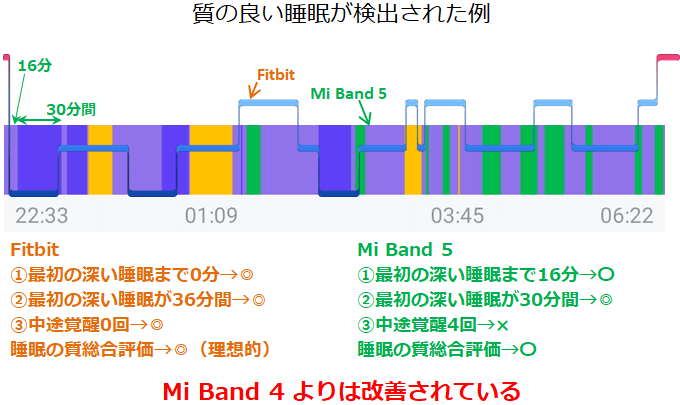Mi Band 5一致した良い睡眠サイクル例