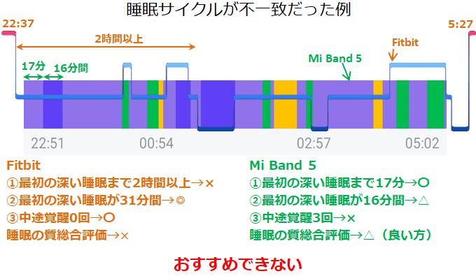 Mi Band 5不一致の睡眠サイクルの例