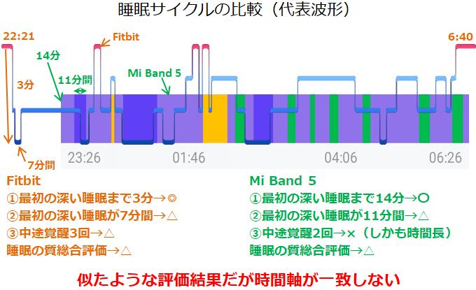 Mi Band 5代表的な睡眠サイクル
