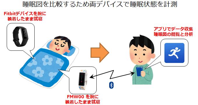 FMW00とFitbitをそれぞれの腕につけて睡眠データを計測