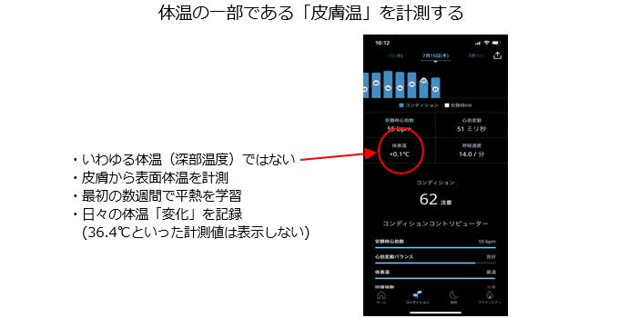 アプリの体温偏差表示画面